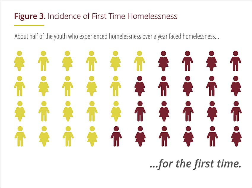 Groundbreaking Study Finds 4.2 Million Youth Experience Homelessness Over a 12 Month Period